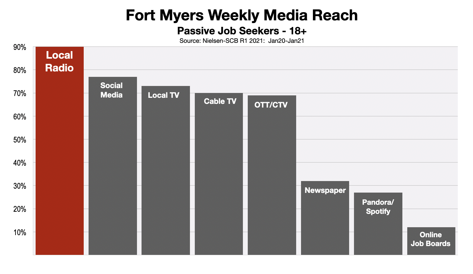 Employment Advertising In Fort Myers 2021