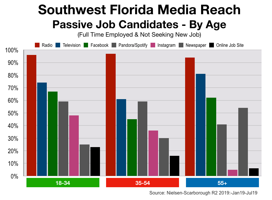 Employment Advertising in Southwest Florida Age Groups