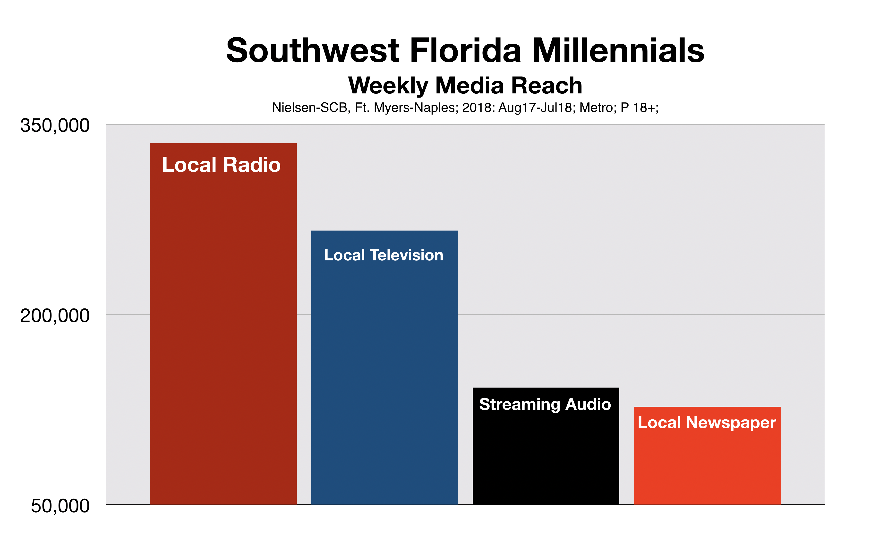 Fort Myers Media Reach Millennials