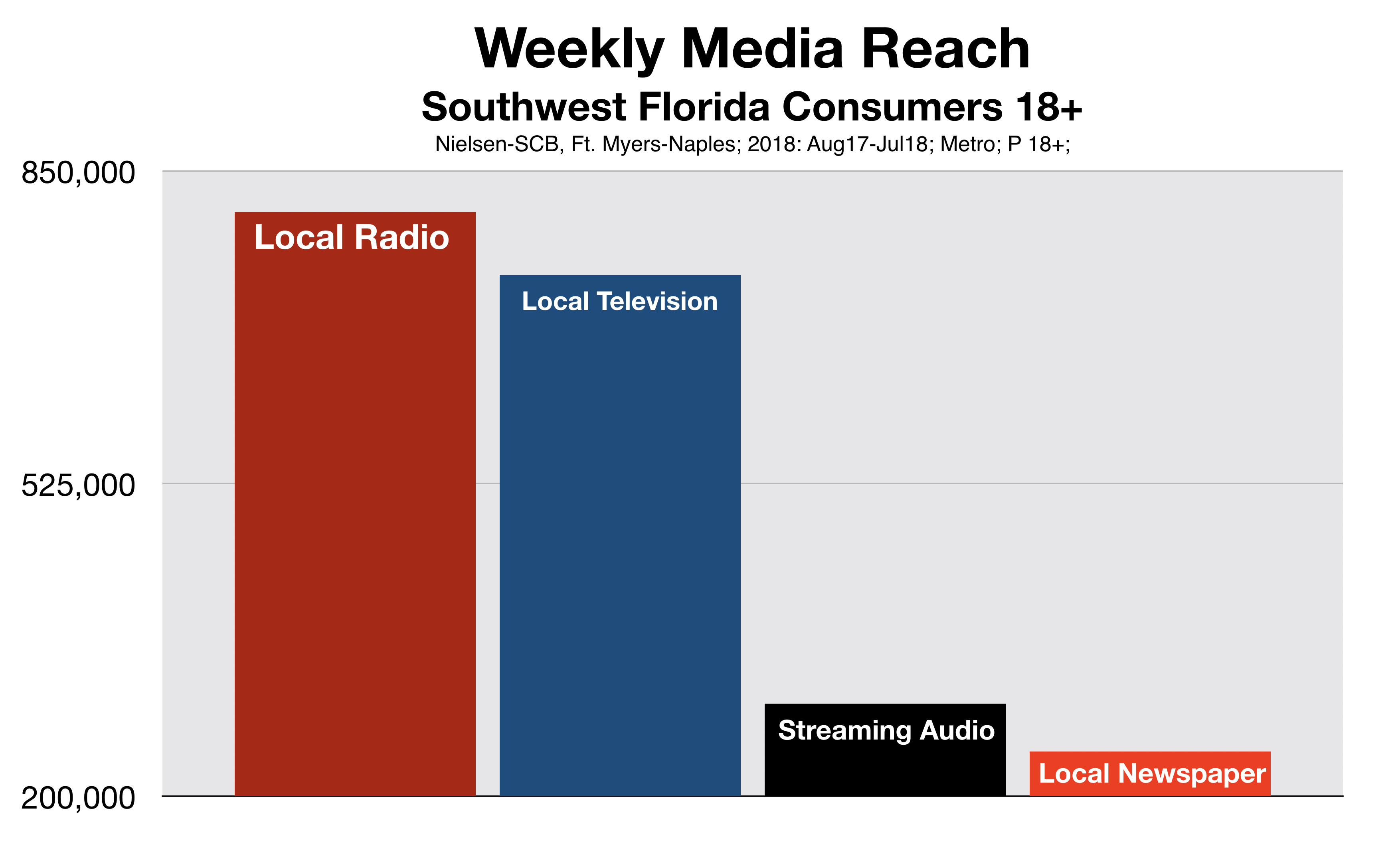 Fort Myers Media Total Reach