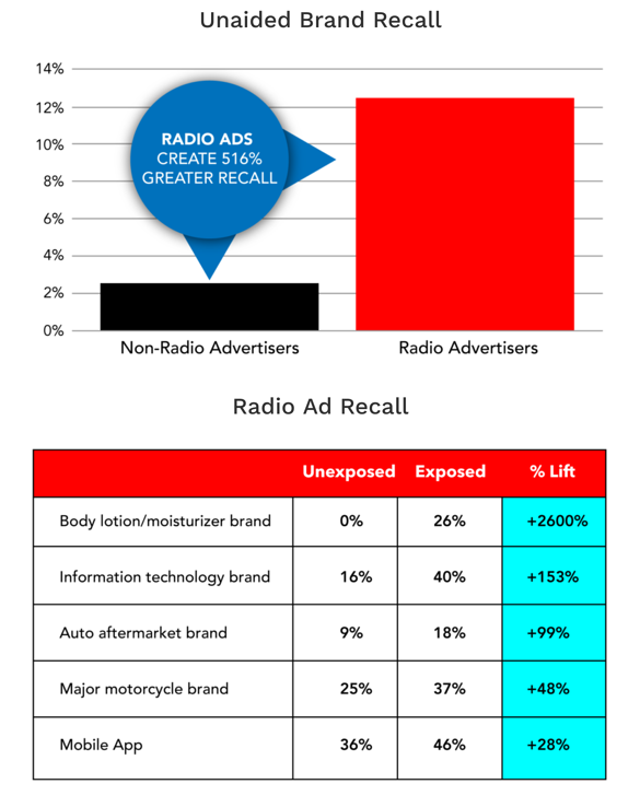 Advertise On Las Vega  Radio Brand Recall