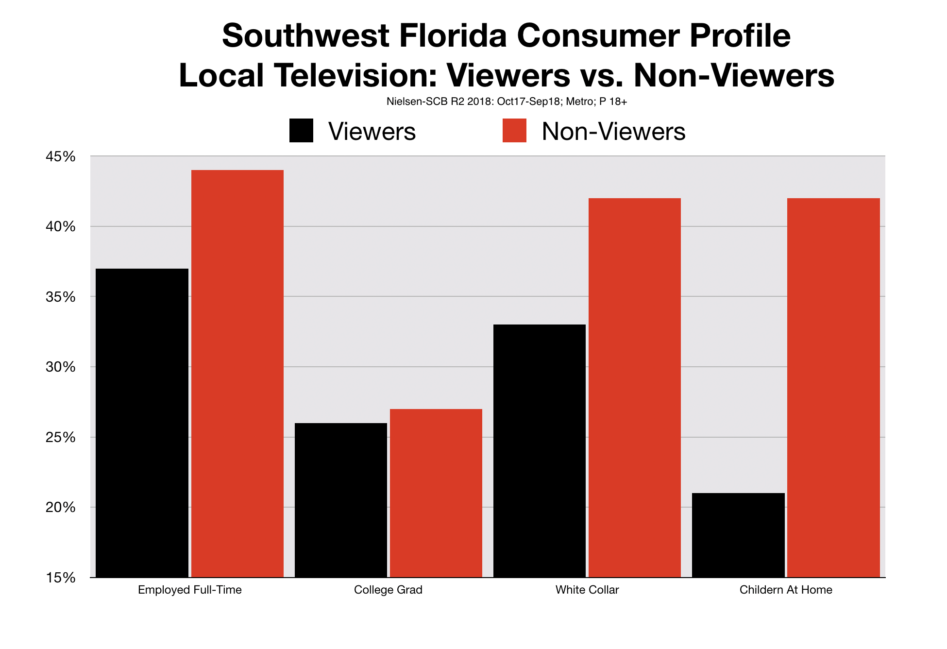 Fort Myers TV Viewers Audience Quality