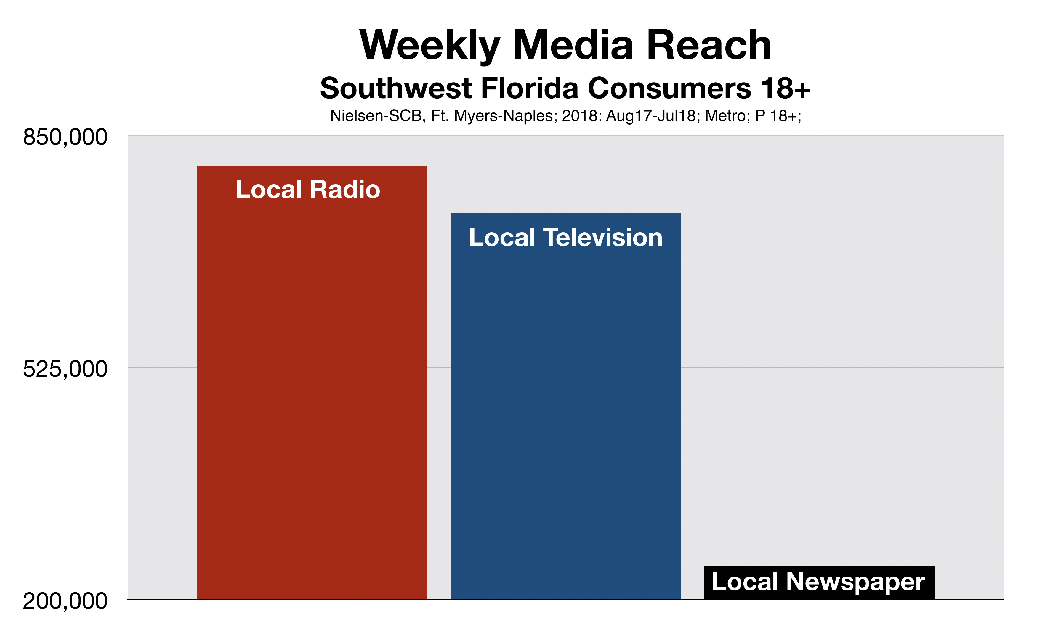 Fort Myers Weekly Media Reach