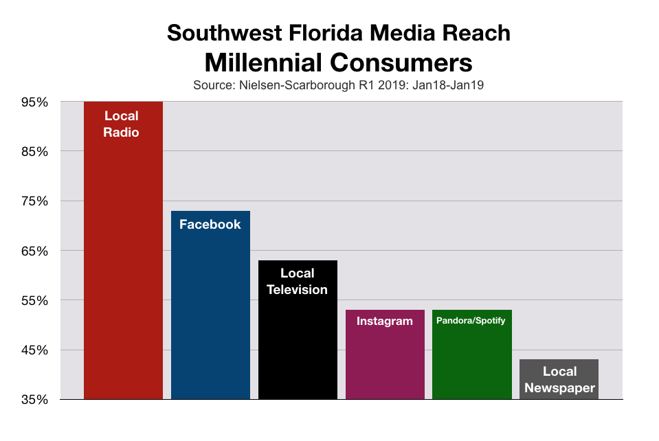 Fort Myers and Southwest Florida Media Reach Millennials