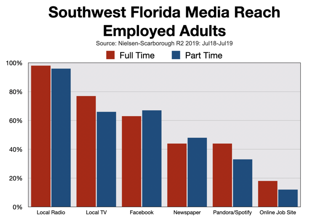Help Wanted Advertising Fort Myers-Naples