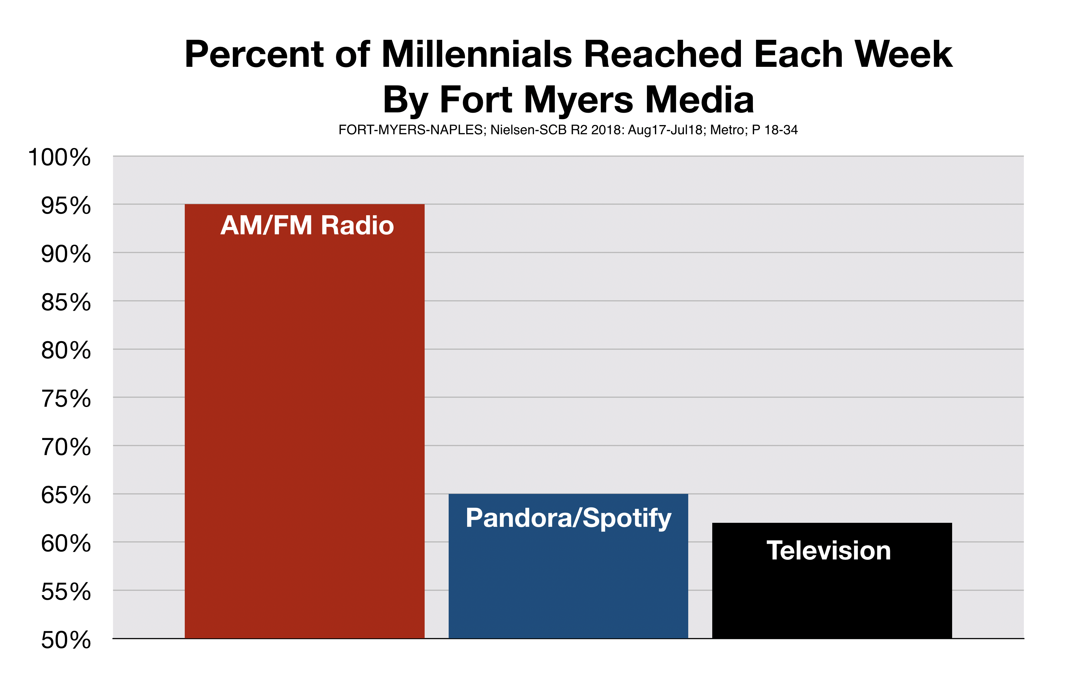 How Fort Myers Millennials Use Media