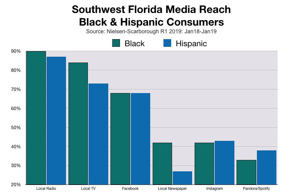 Media Reach in SWFL Black and Hispanic Consumers