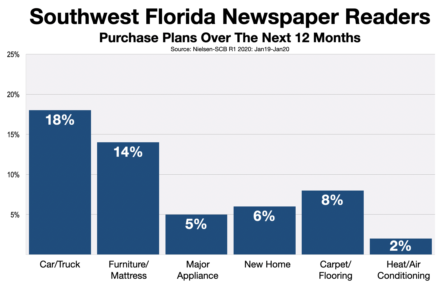 Newspaper Advertising In Southwest Florida