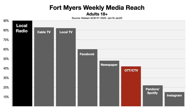 OTT & CTV Advertising Fort Myers