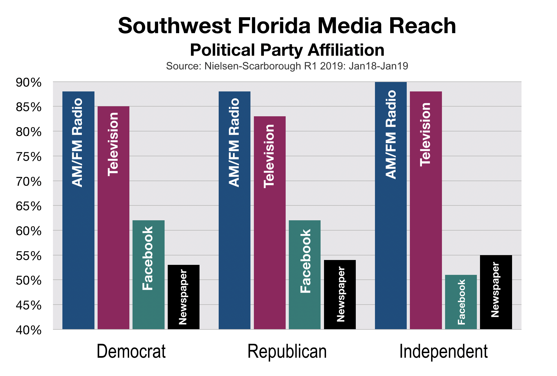 Political Advertising Fort Myers By Party Affiliation