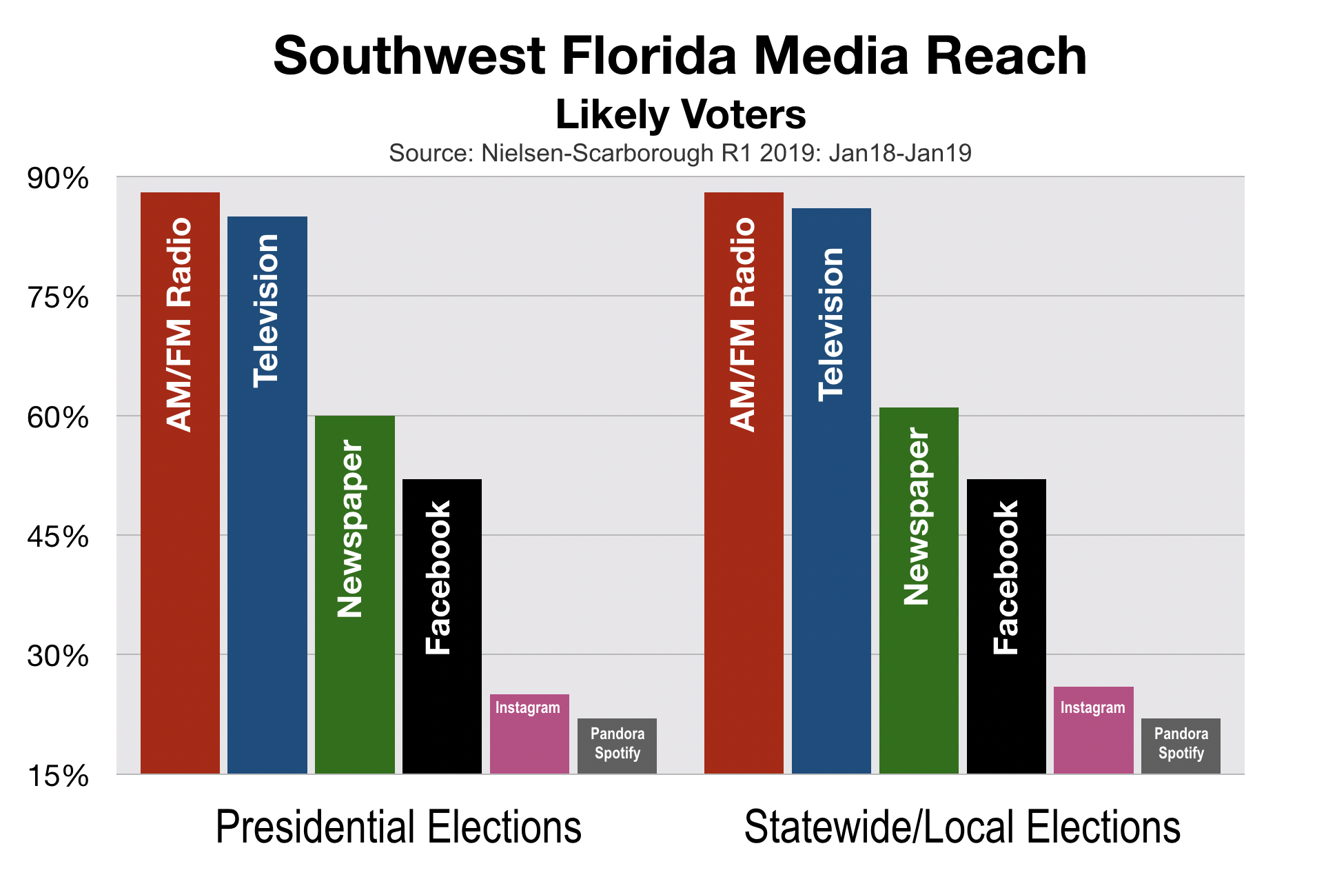 Political Advertising Southwest Florida Likely Voters Media Reach