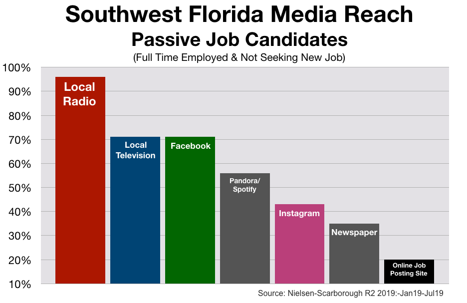 Recruitment Advertising in Fort Myers-Naples Media reach