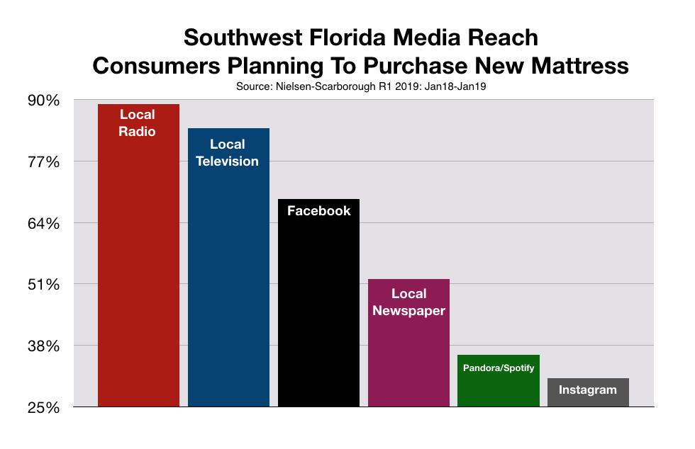Retail Advertising in Southwest Florida Mattresses