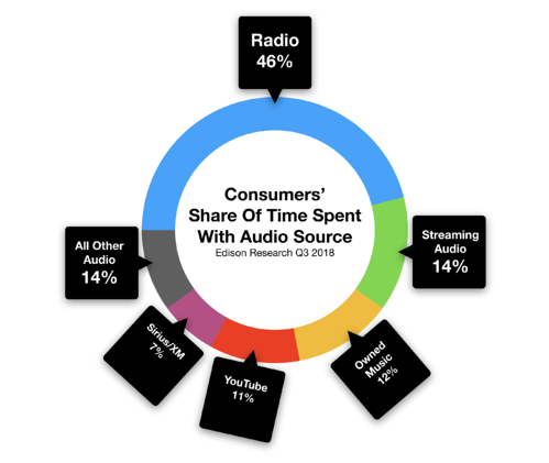 Advertise on Fort Myers Radio How Long Consumers Listen