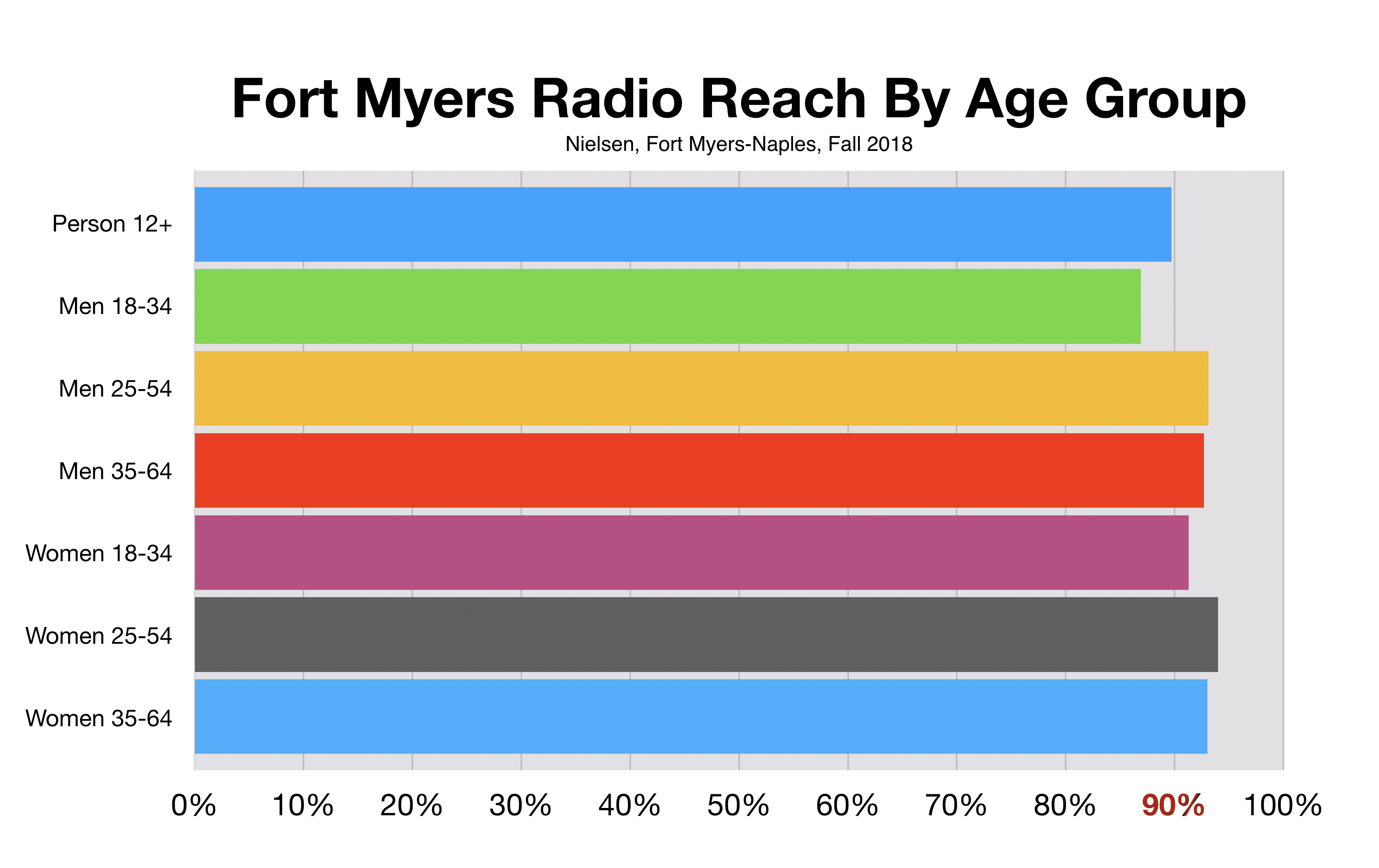 https://advertiseinfortmyers.com/radio/ftm/