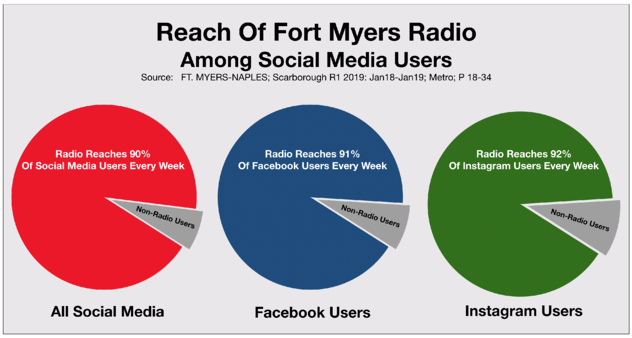 Advertise On Fort Myers Radio Stations Social Media