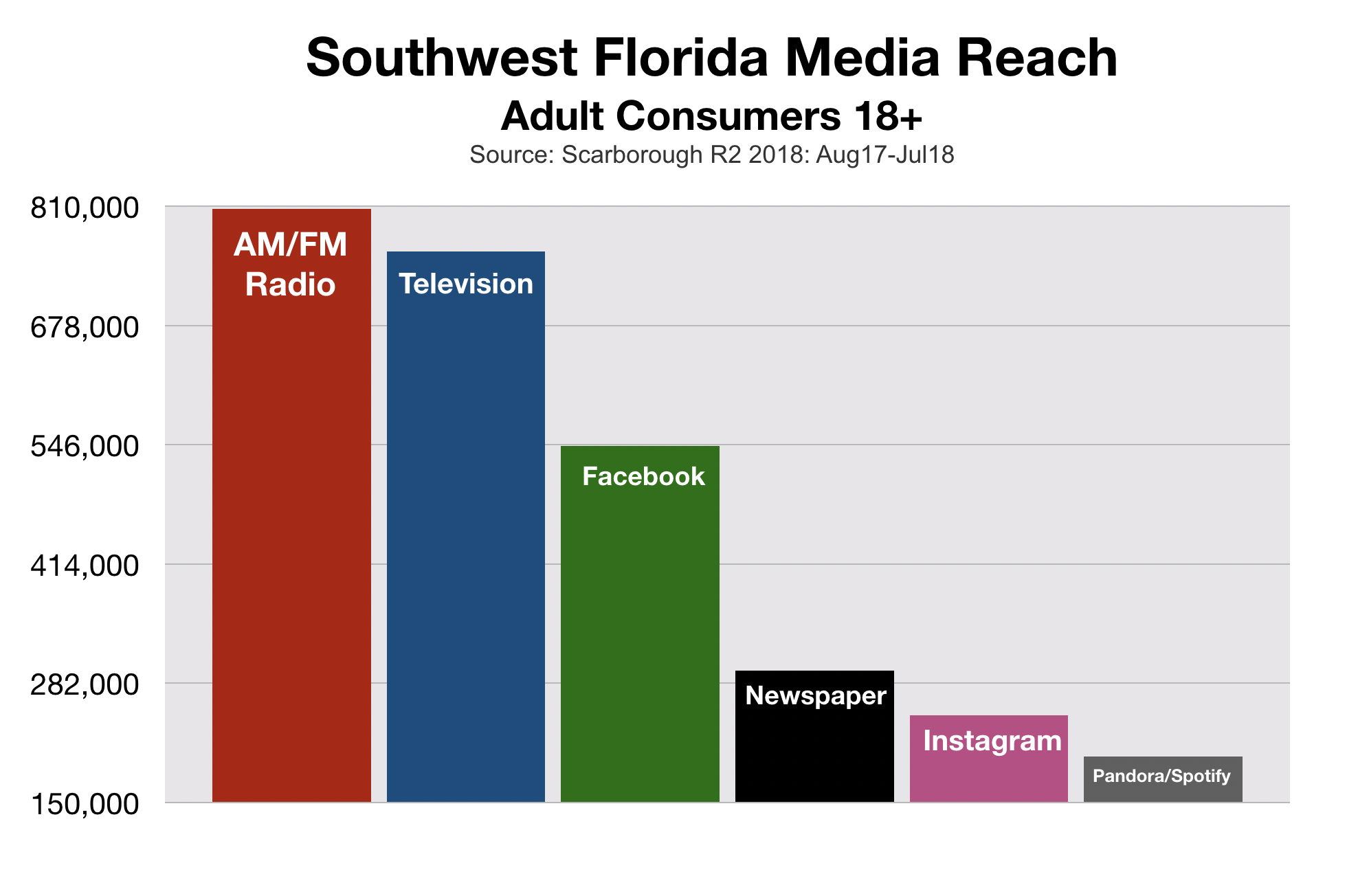 Fort Myers Radio Reach