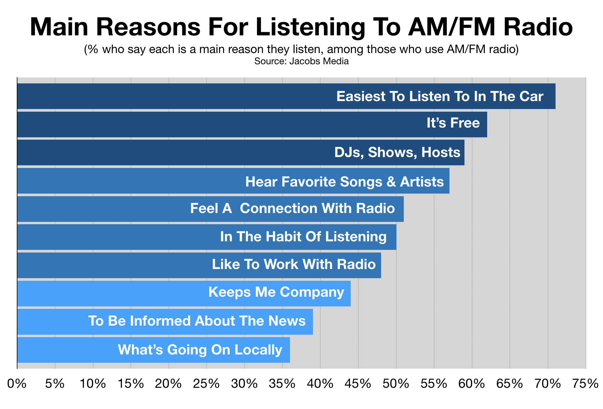Why People Listen To Fort Myers Radio
