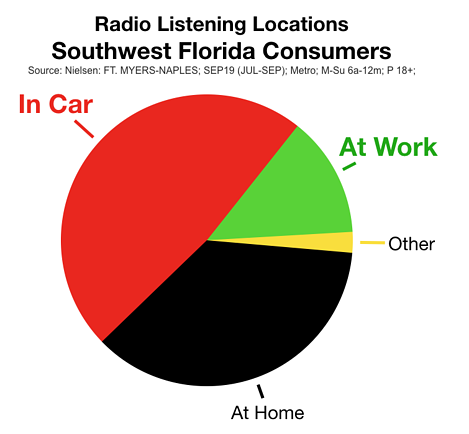 Fort Myers Radio: Consumer Listening Locations