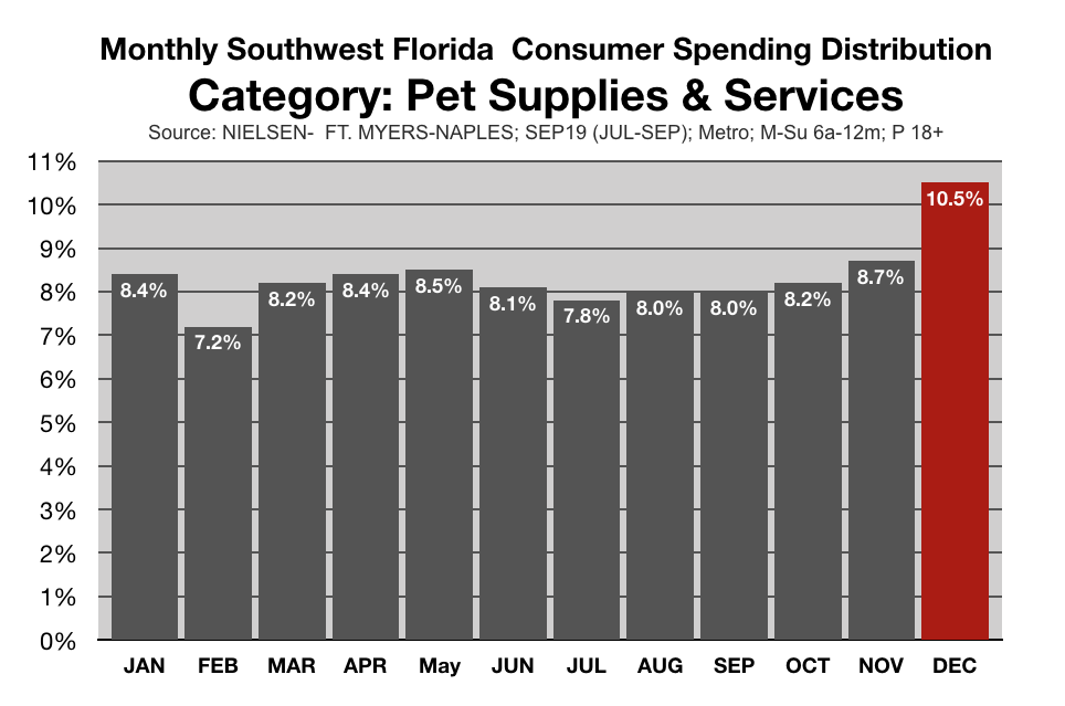 Marketing To Pet Owners in SWFL Spending By Month