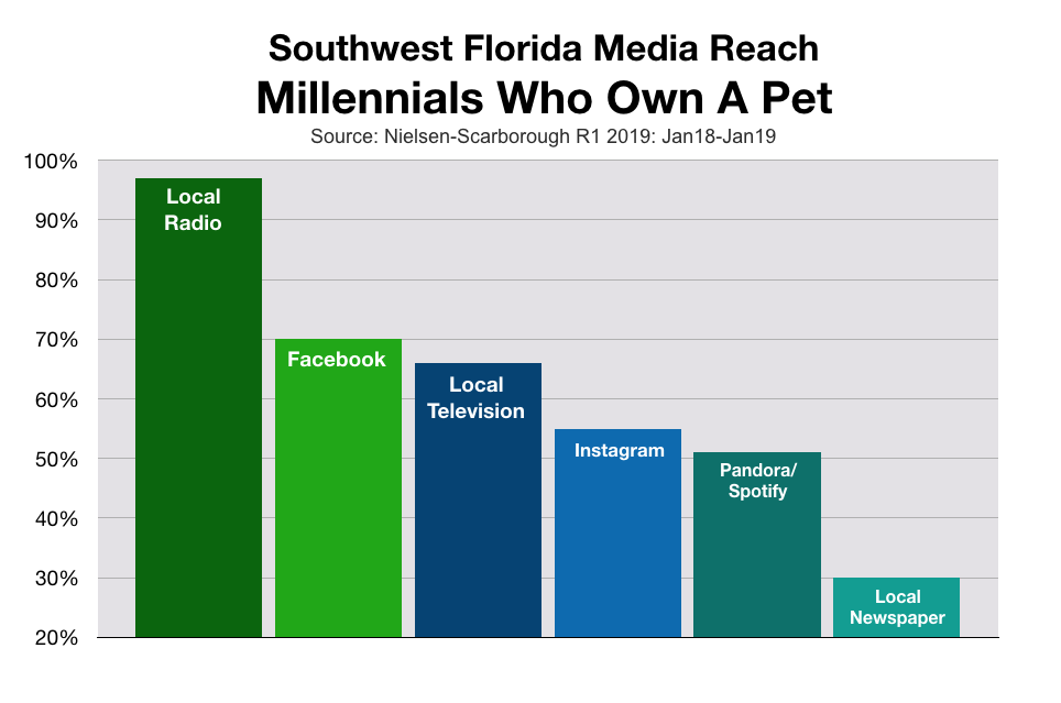 Marketing To Millennials in Southwest Florida Pet Owners