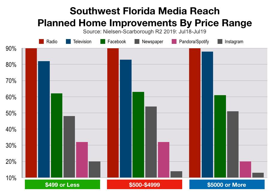 Home Improvement Advertising in Southwest Florida: Spending