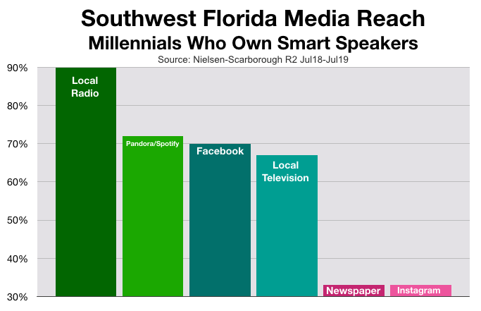 Advertise In Fort Myers: Smart Speakers