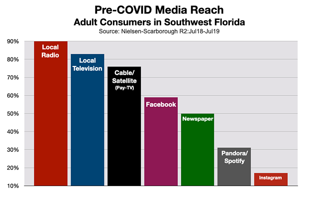Cable Television Advertising: Fort Myers-Naples