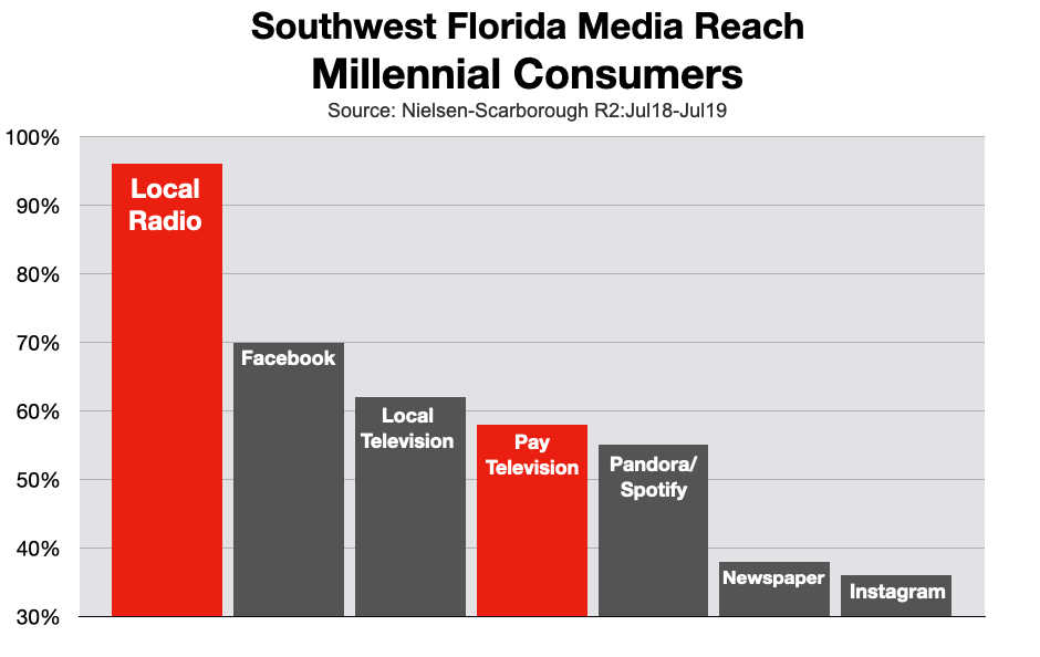 Cable TV Advertising: Southwest Florida