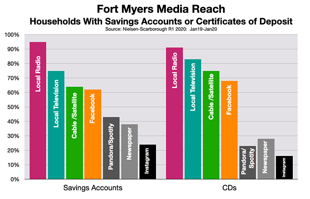 Advertising In Fort Myers-Naples: Banks & Credit Unions
