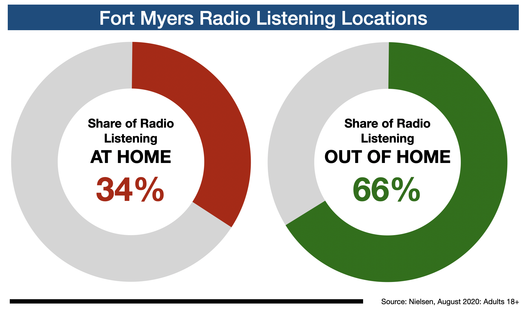 Fort Myers Radio: Listening Locations