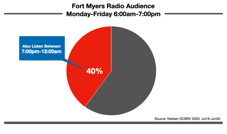Advertise On Fort Myers Radio At Night