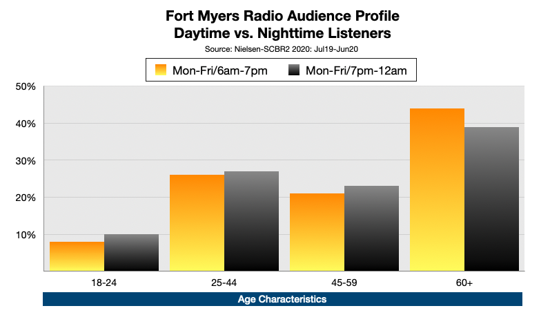 Advertising on Fort Myers Radio At Night: Age
