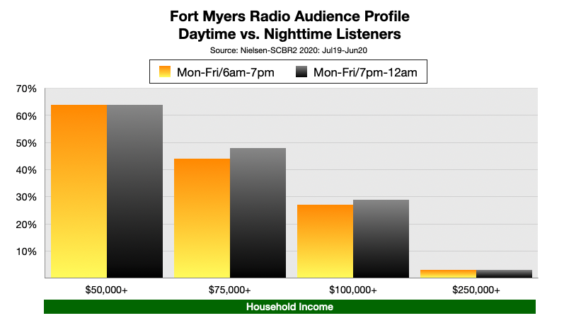 Advertising On Fort Myers Radio At Night: Income