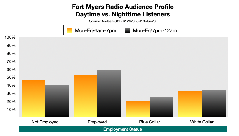 Advertising On Fort Myers Radio At Night: Employment