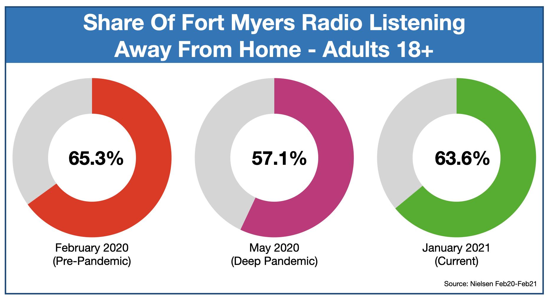 Advertising On Fort Myers Radio: Listening locations