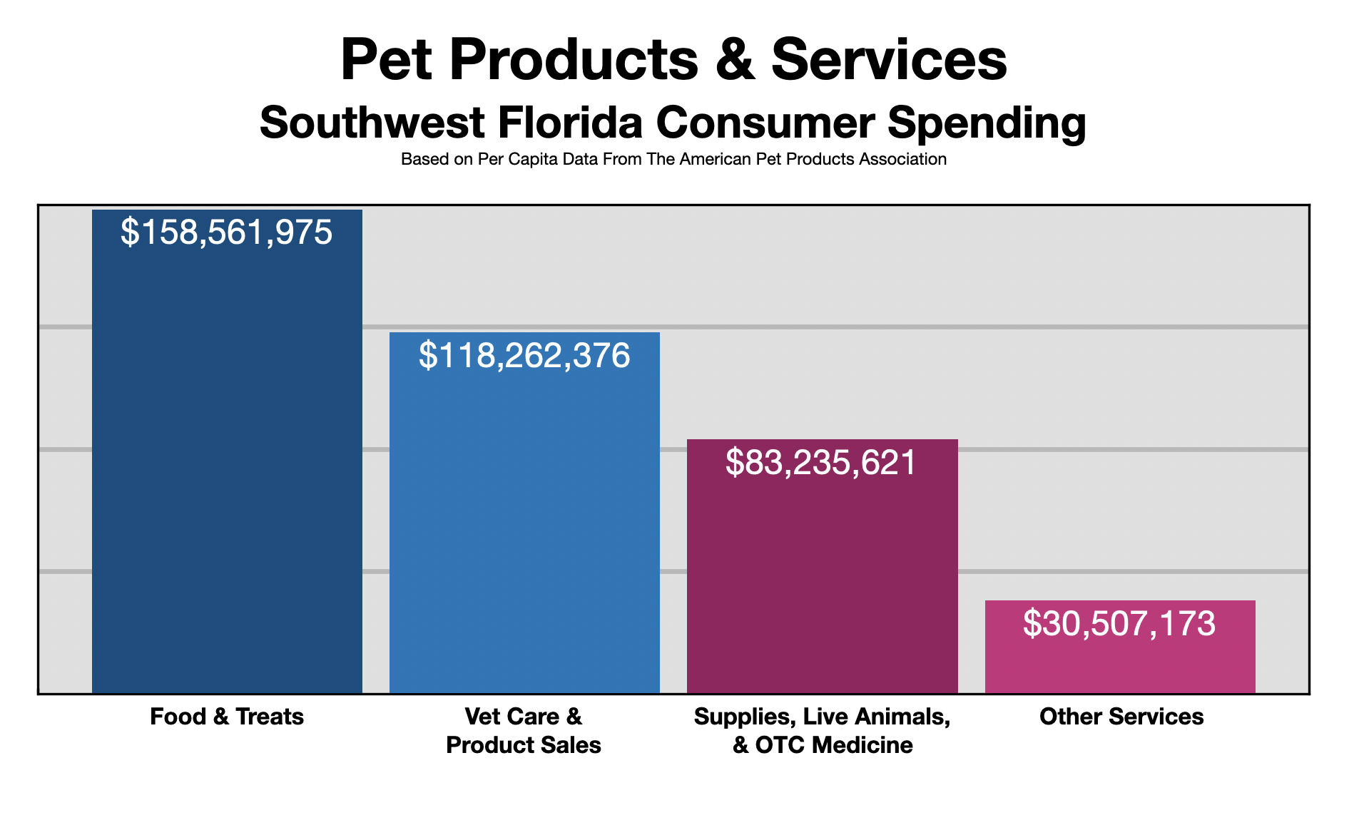 Advertise In Fort Myers: Pet Owners 2021