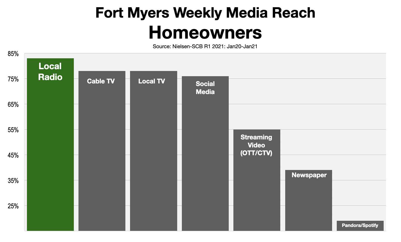 Advertising In Fort Myers: Homeowners 2021