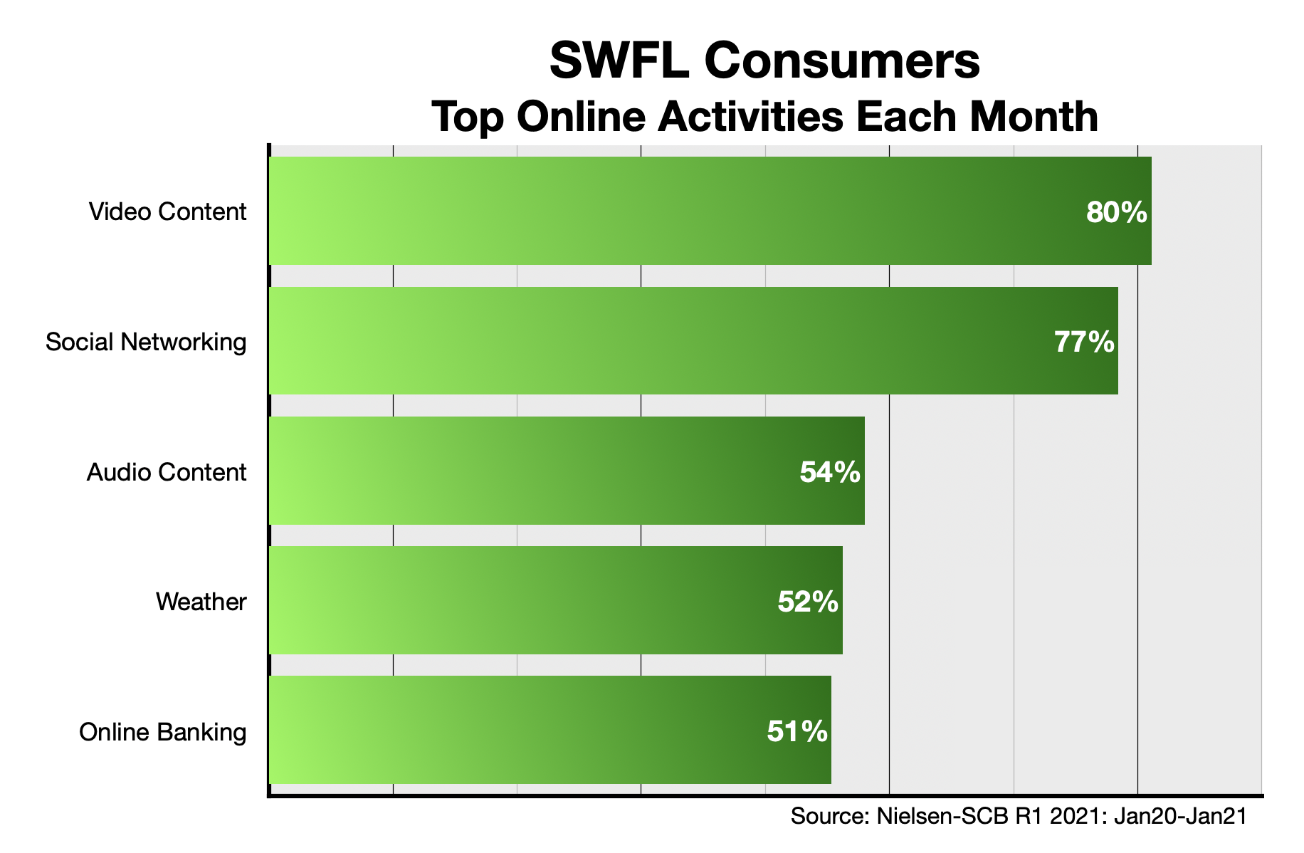 Advertising Online in Southwest Florida: Content