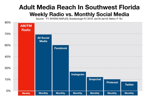 Social Media Advertising Southwest Florida Fort Myers Naples