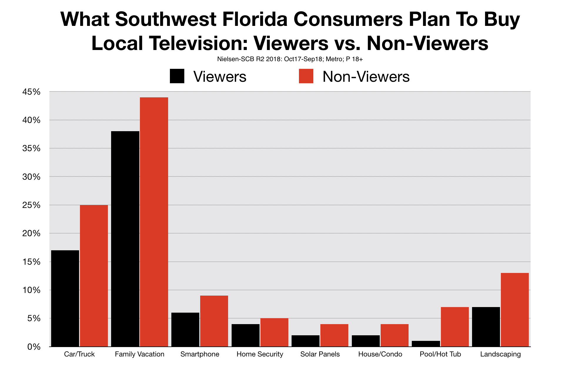 Southwest Florida Media Reach By Product Category