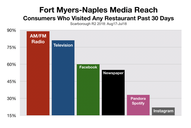 Southwest Florida Restaurant Marketing Media Reach