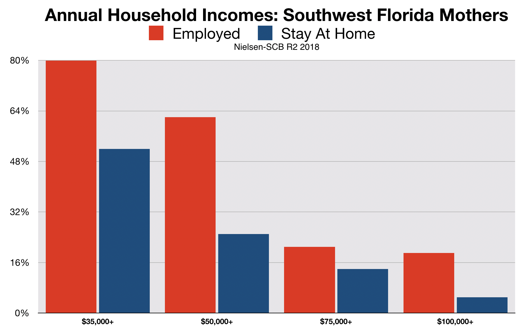 Southwest Florida Working Mothers By Income