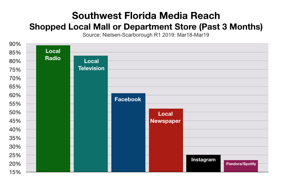 Southwest Florida consumers who shop local