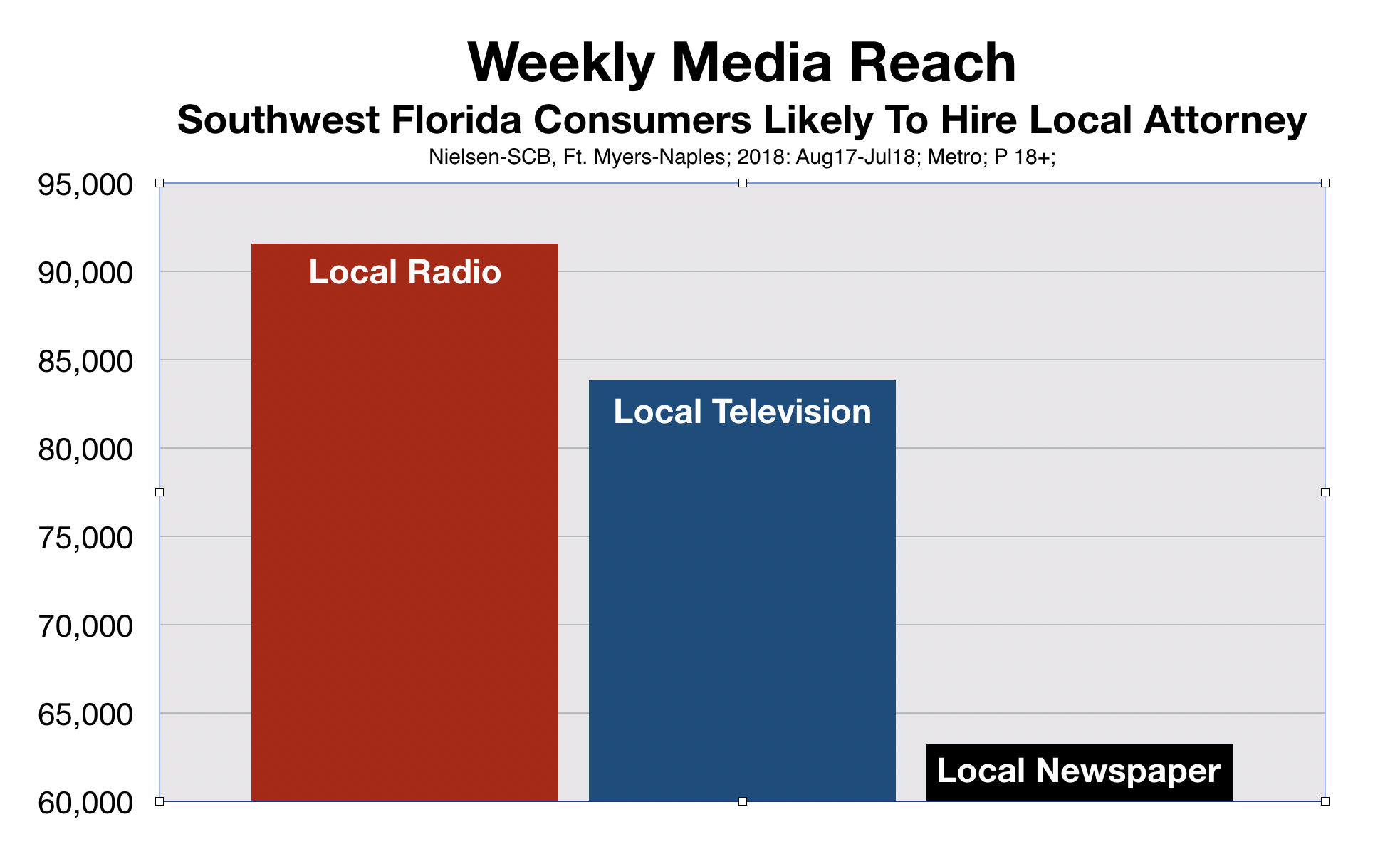 Weekly Media Reach Lawyers Legal