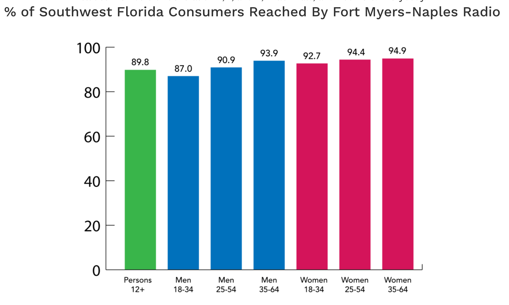 Fort Myers Radio reach By Demo